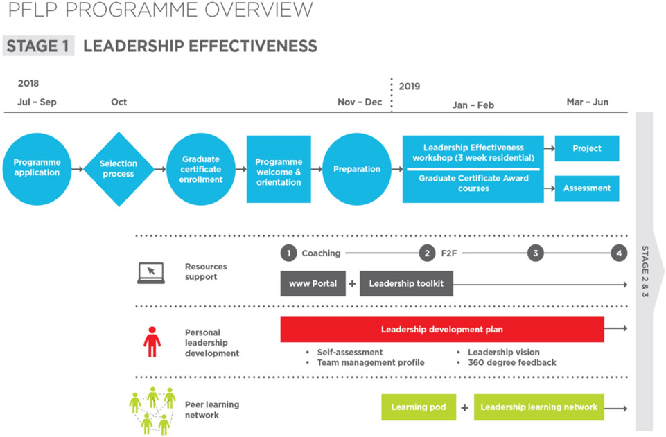 Leadership for Effectiveness