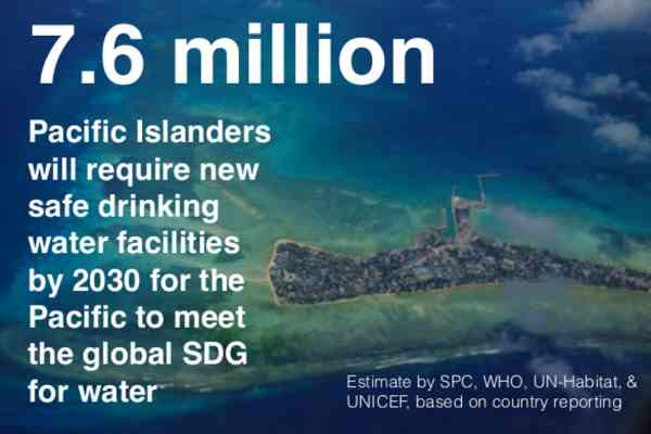 7.6 Million Pacific Islanders will require new safe drinking water facilities by 2030 for the Pacific to meet the global SDG for water. Estimate by SPC, WHO, UN-Habitat, & UICEF, based on country reporting